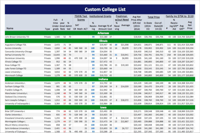 Sample Custom College Money List