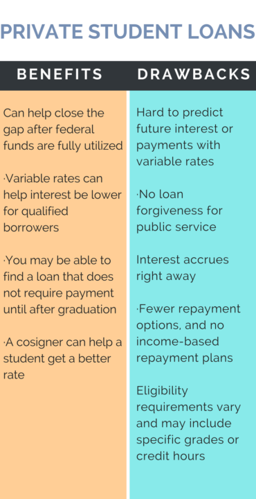 Federal and private student loans from a to z road2college private student loans ccuart Choice Image
