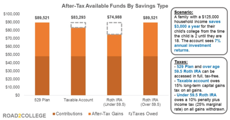 College Savings 529 Plan vs. Roth IRA vs. Regular Savings