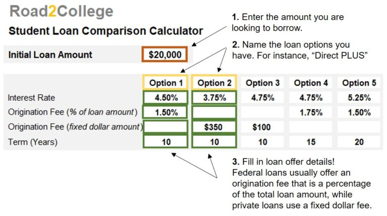 student loan comparison  u2013 image 1  u2013 road2college